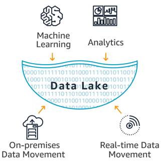 RealtimeCampaign.com Provides Essential Information Concerning Data Lake
