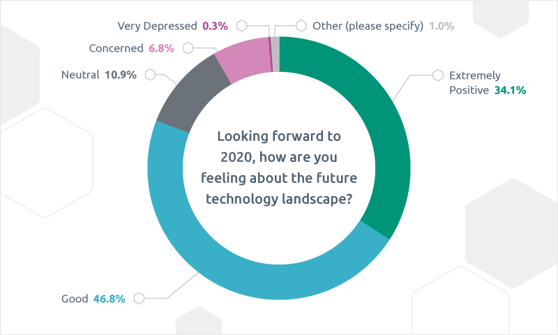 2020 tech trends survey by Triad Group Plc finds IT industry overwhelmingly positive about the future, keen to embrace new technologies but facing budgetary pressure