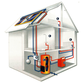 Some Homes Require a Heating System Revivalization for Winter