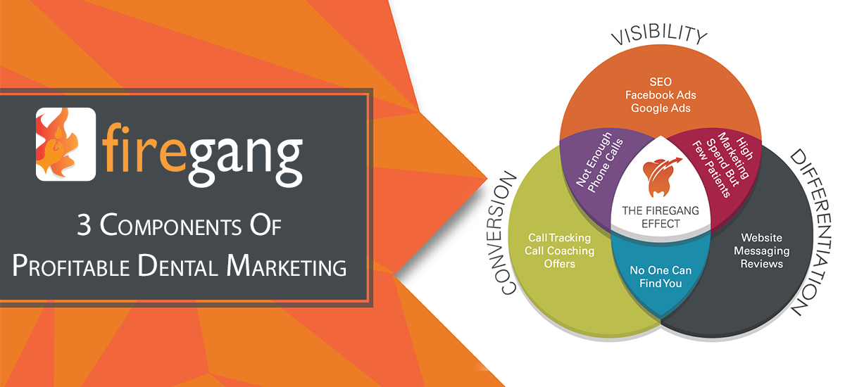 Firegang Dental Marketing Provides Complete Digital Marketing Solutions for Dental Practices