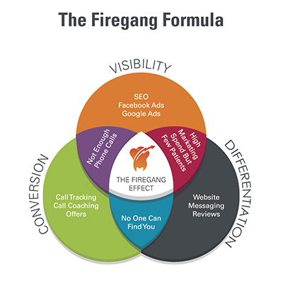 Firegang Dental Marketing Hosts a Free Masterclass for Dentists
