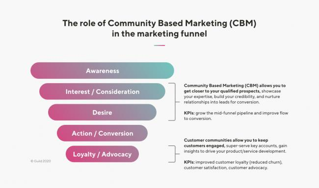 Community Based Marketing (CBM) guide launched by Guild to address 'stale and ineffective' B2B marketing tactics