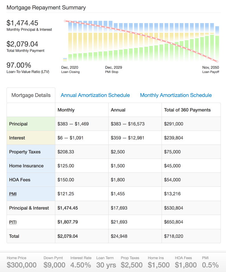 Amortization-Calc Debuts new Loan Calculator with Summary Features