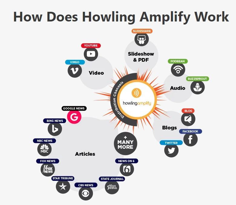 Howling Amplify Uses a Revolutionary Content Amplification Engine: How Does Howling Amplify Work?
